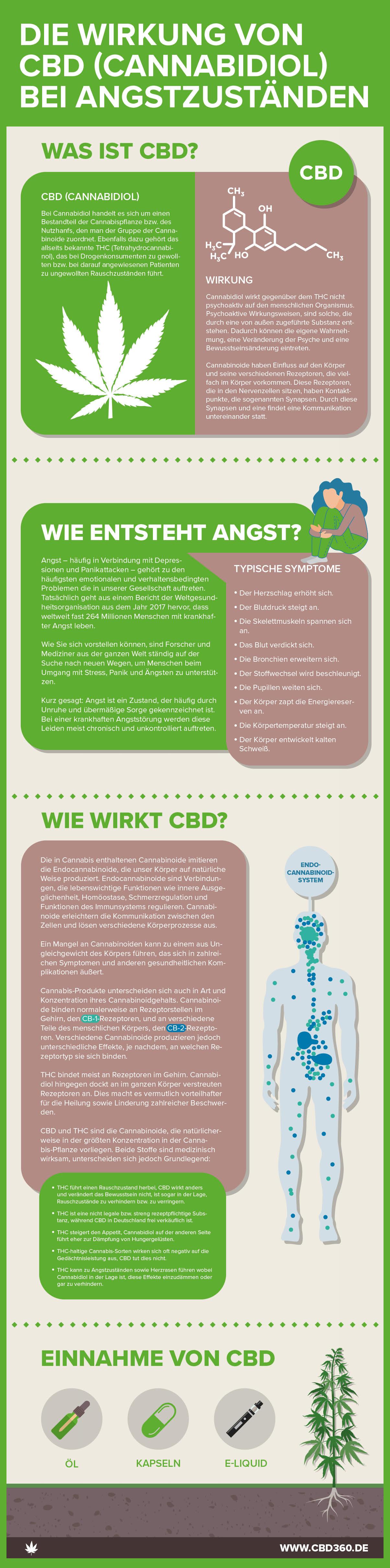 infografik-cbd-angststoerung